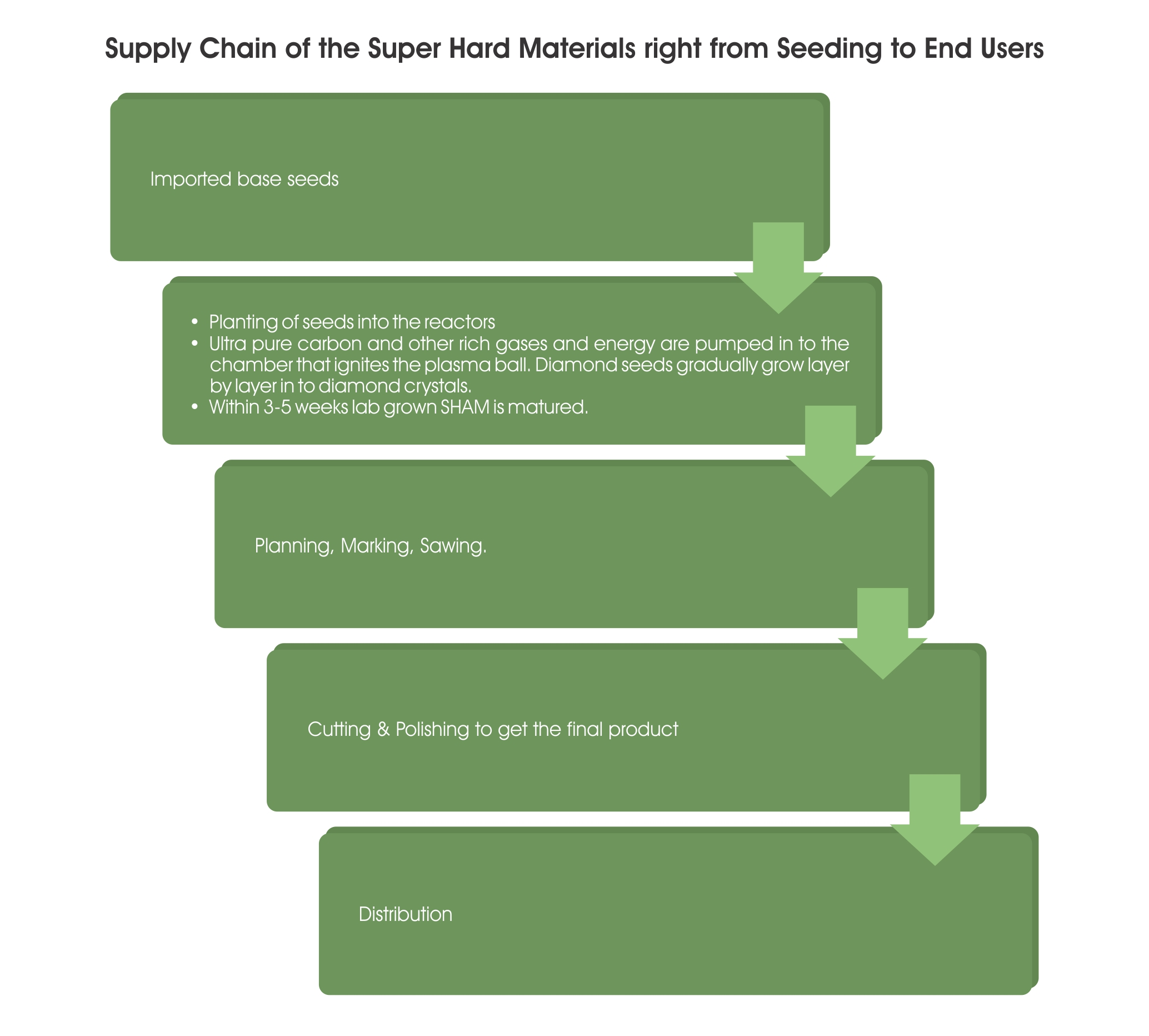 3- LDV - Supply Chain of the Super Hard Materials