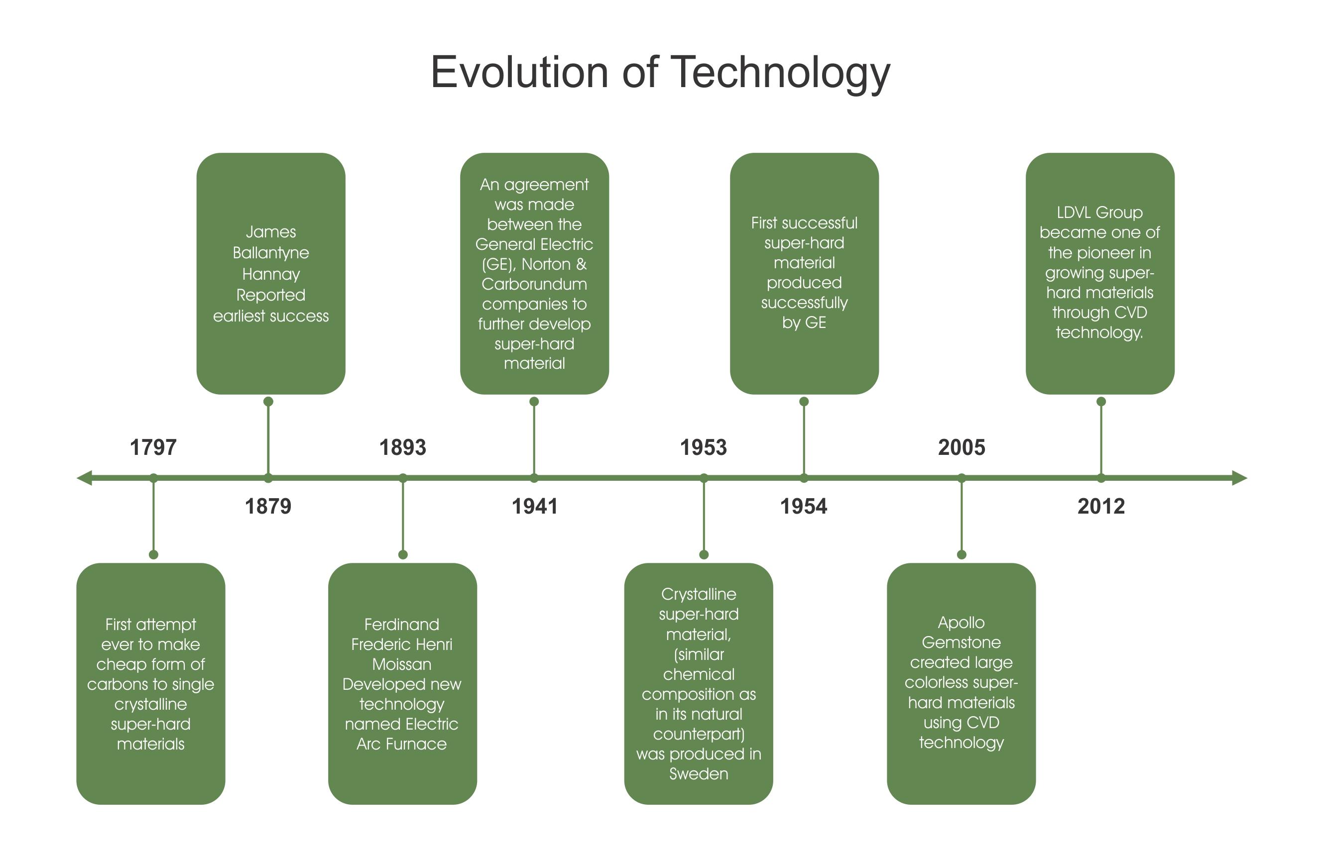 1- LDV - Evolution of Technology